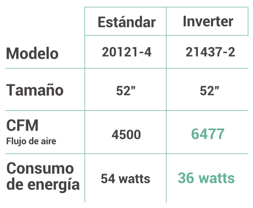 estandar-vs-inverter-3