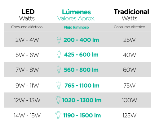 tabla-watts-lumens